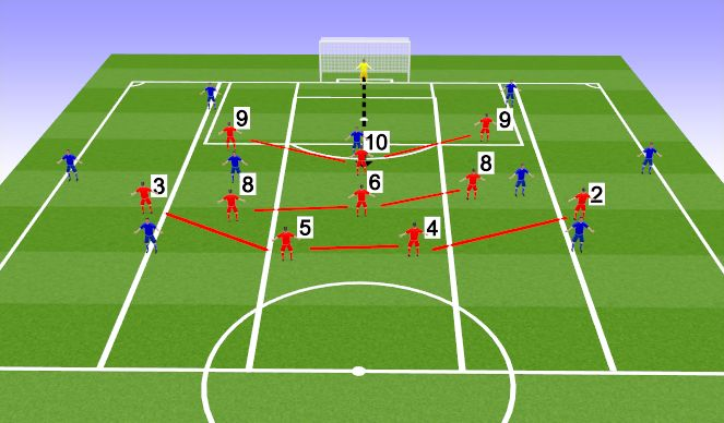 Football/Soccer Session Plan Drill (Colour): If played in: CENTRAL CHANNEL