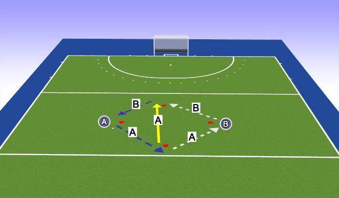 Hockey Session Plan Drill (Colour): Rundlauf + verschiedene Passspielarten