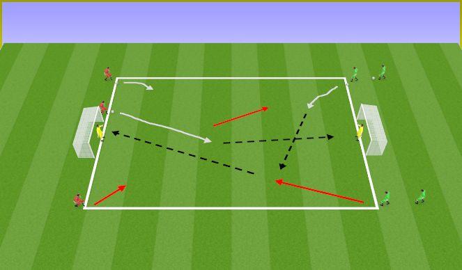 Football/Soccer Session Plan Drill (Colour): 1v0, 2v1, 3v2