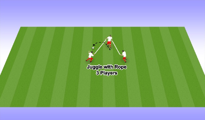 Football/Soccer Session Plan Drill (Colour): Juggle with Rope (3 Players)