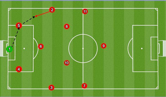 Football/Soccer Session Plan Drill (Colour): Movement when FB has ball