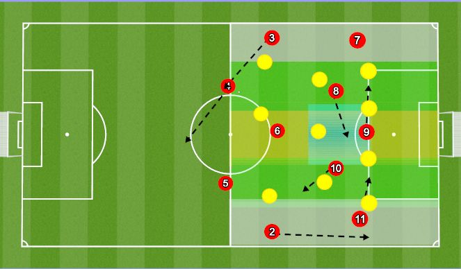 Football/Soccer Session Plan Drill (Colour): 3-5-2