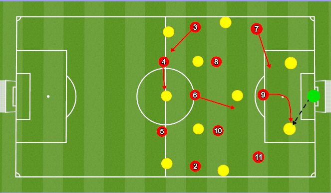 Football/Soccer Session Plan Drill (Colour): Pressing System 1