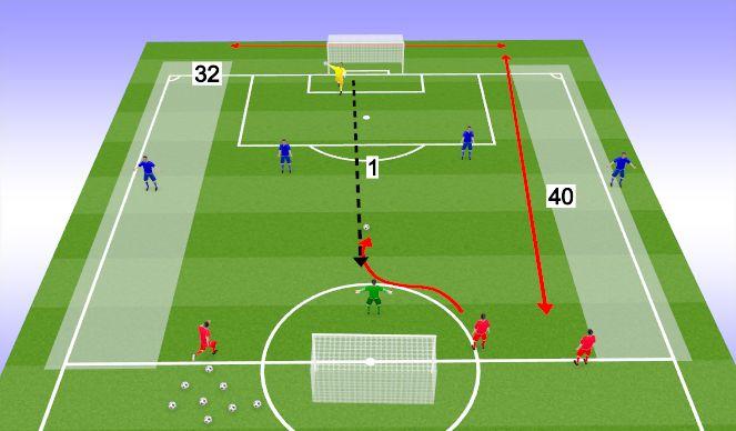 Football/Soccer Session Plan Drill (Colour): 3v2-4v3