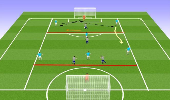 Football/Soccer Session Plan Drill (Colour): Build Up:  7v7