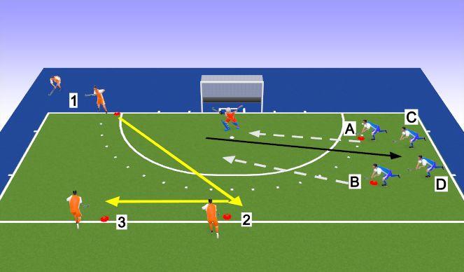 Hockey Session Plan Drill (Colour): 3v2 to 3v4