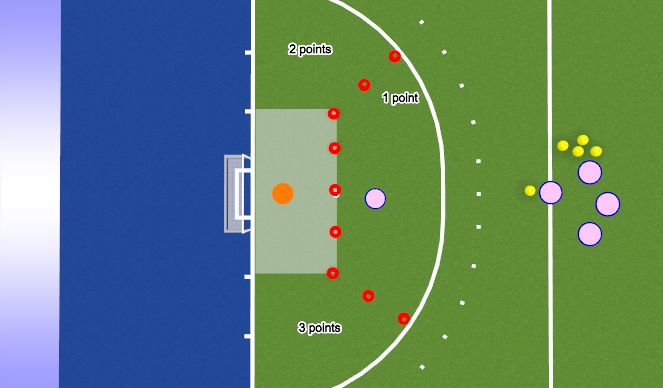 Hockey Session Plan Drill (Colour): Bounce pass & shot