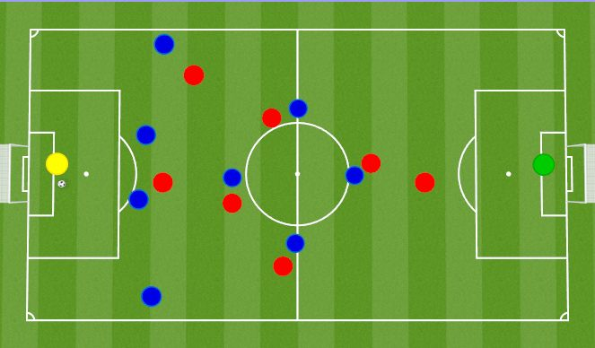 Football/Soccer Session Plan Drill (Colour): Ball in our Keeper's Hands or Goal Kick