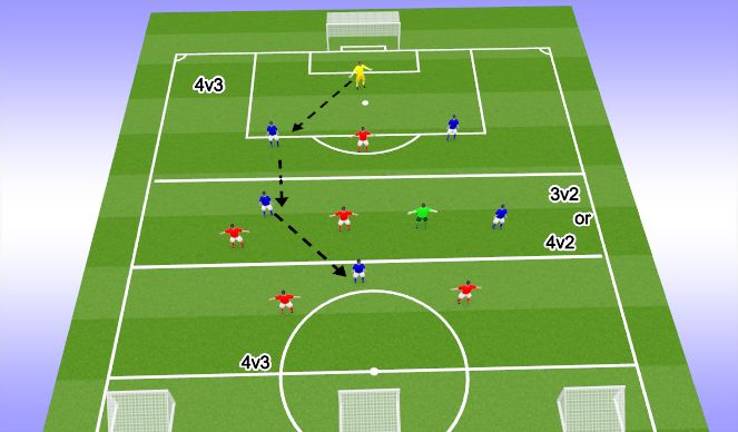 Football/Soccer Session Plan Drill (Colour): Build up Game