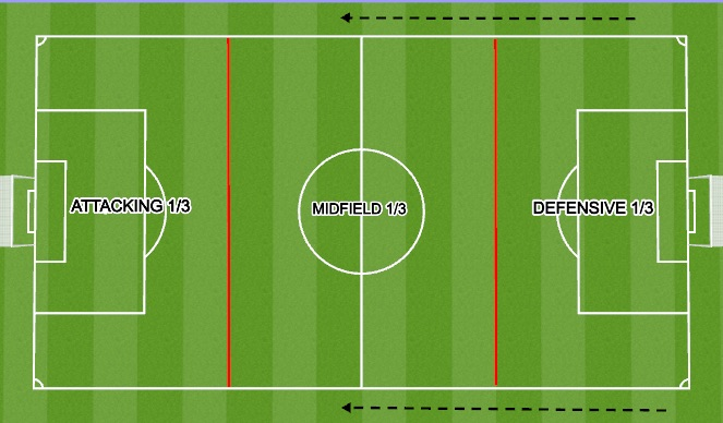 Football/Soccer Session Plan Drill (Colour): FIELD 1/3'S