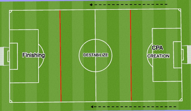 Football/Soccer Session Plan Drill (Colour): FIELD PHASES