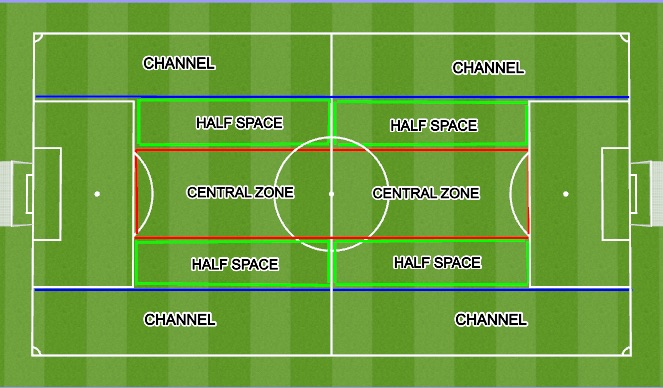 Football/Soccer Session Plan Drill (Colour): FIELD ZONES