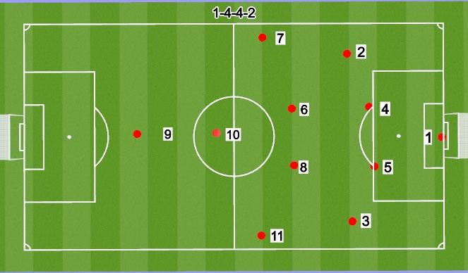 Football/Soccer Session Plan Drill (Colour): 11V11 4-4-2