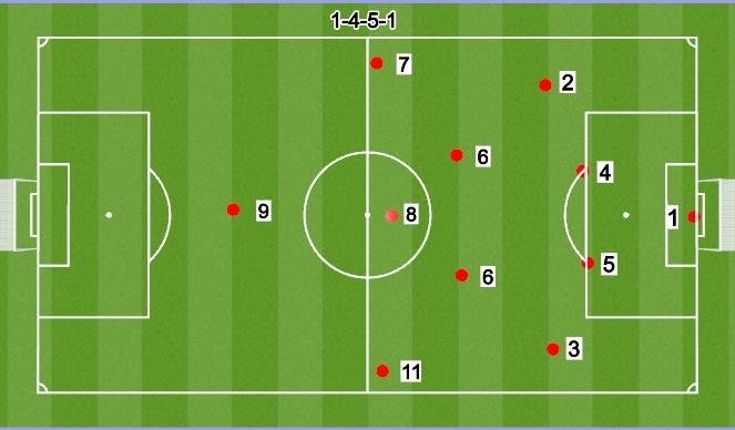 Football/Soccer Session Plan Drill (Colour): 11V11 4-5-1 D6