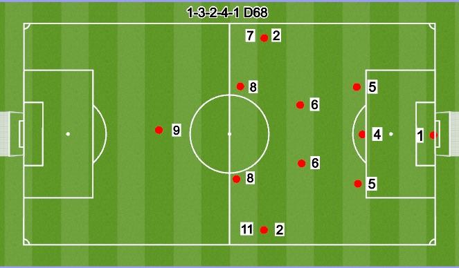 Football/Soccer Session Plan Drill (Colour): 11V11 3-2-4-1