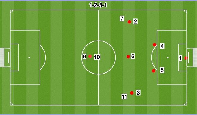 Football/Soccer Session Plan Drill (Colour): 7V7 2-3-1