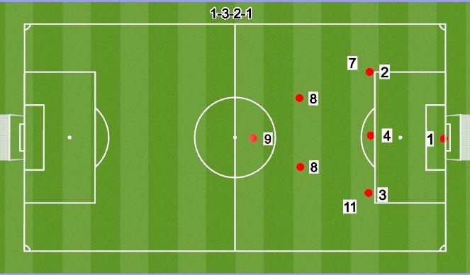 Football/Soccer Session Plan Drill (Colour): 7V7 3-2-1