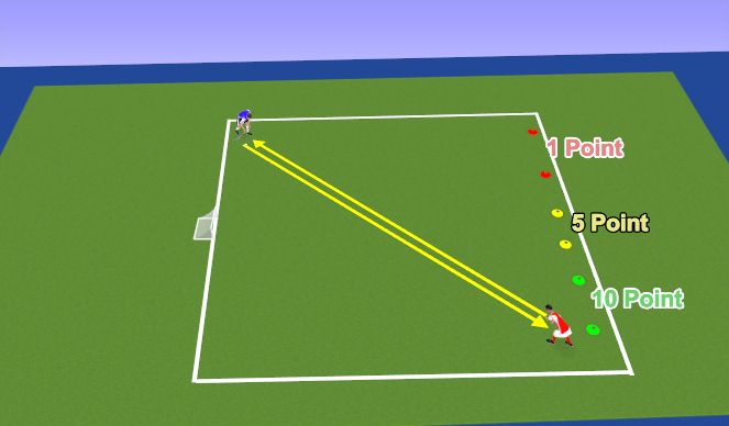 Hockey Session Plan Drill (Colour): Forehand (Channeling)