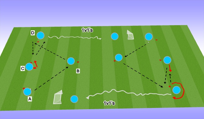 Football/Soccer Session Plan Drill (Colour): Double- Y Phase 3 (Dribbling into a 1v1)