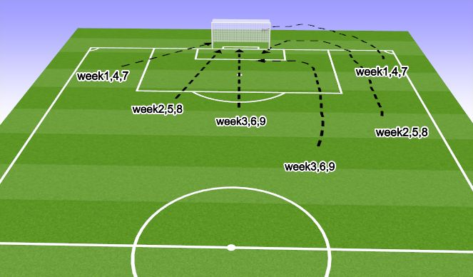 Football/Soccer Session Plan Drill (Colour): Shooting Angles