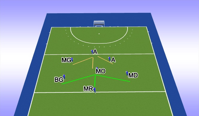 Hockey Session Plan Drill (Colour): placement base