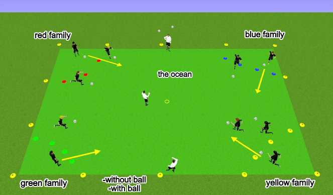 Football/Soccer Session Plan Drill (Colour): Stormy Seas - Rescue