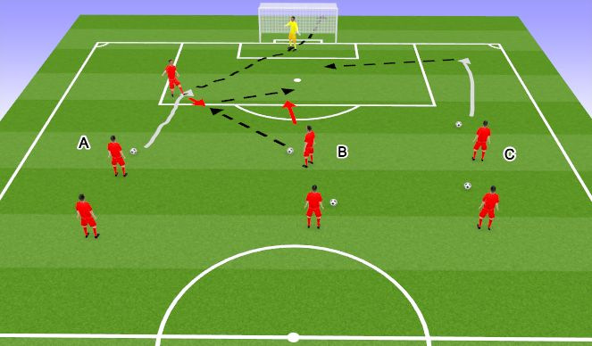 Football/Soccer Session Plan Drill (Colour): Rotation shooting