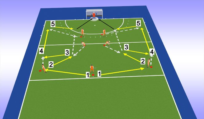 Hockey Session Plan Drill (Colour): Situatie schets oef