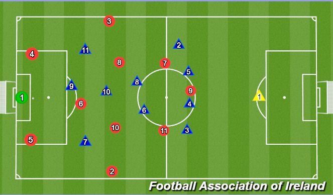 Football/Soccer Session Plan Drill (Colour): No.7 deep
