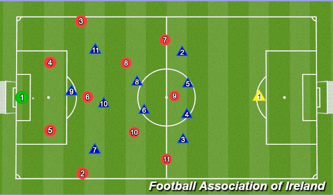 Football/Soccer Session Plan Drill (Colour): No.9 Deep