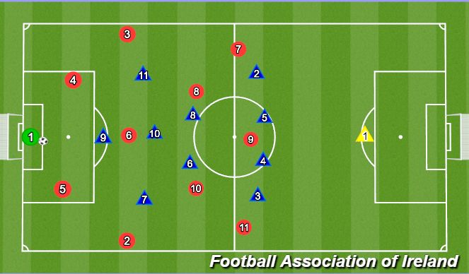 Football/Soccer Session Plan Drill (Colour): Rotation