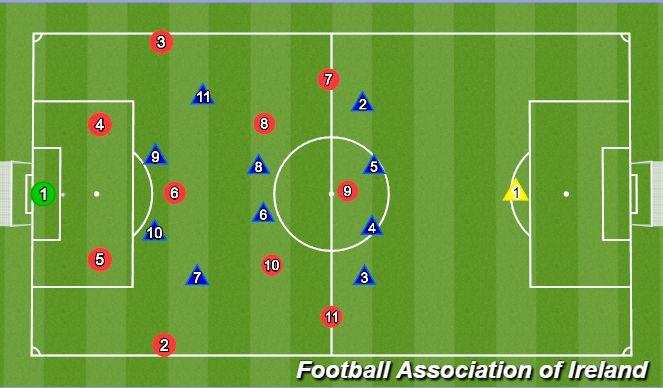 Football/Soccer Session Plan Drill (Colour): Midfield advantage