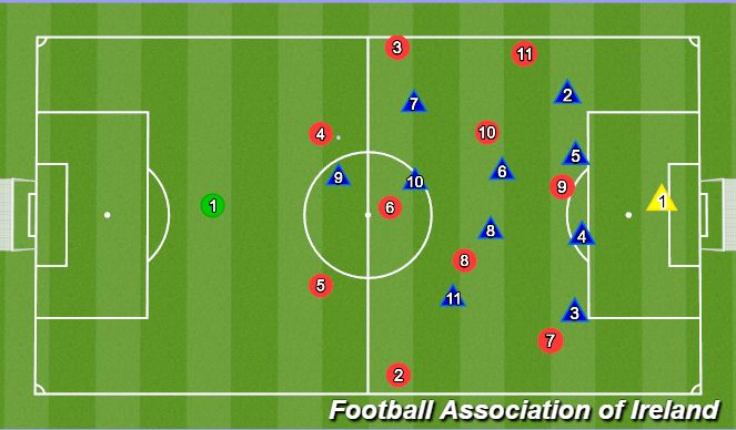 Football/Soccer Session Plan Drill (Colour): Opposite fb coming in