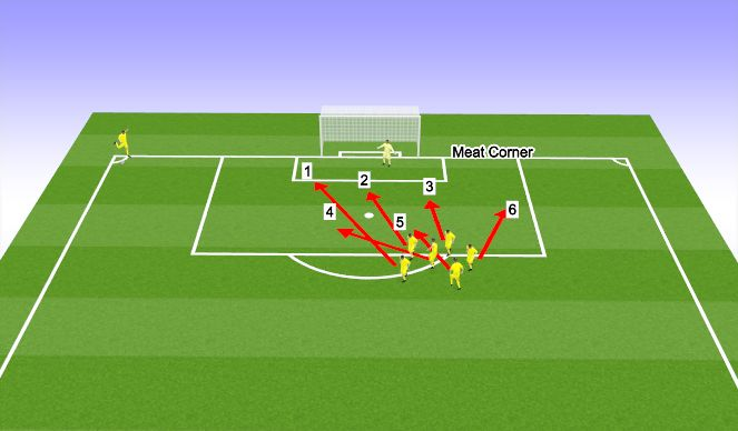 Football/Soccer Session Plan Drill (Colour): Meat corner