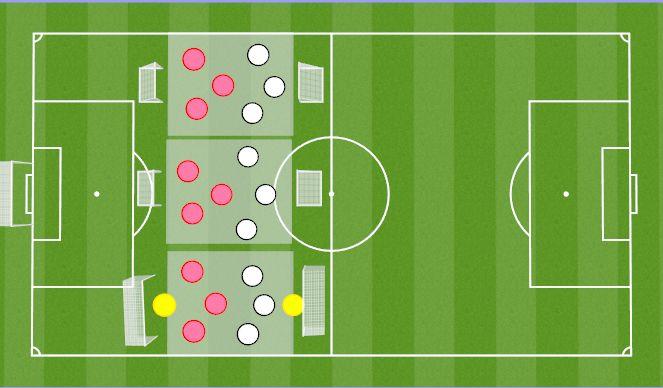Football/Soccer Session Plan Drill (Colour): 3vs3