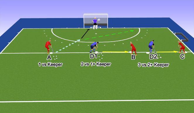 Hockey Session Plan Drill (Colour): shoot +2v1 3v2