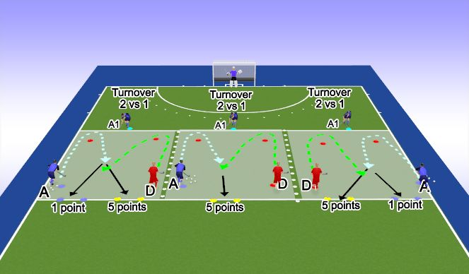 Hockey Session Plan Drill (Colour): 1v1 Defensive