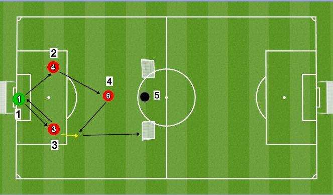 Football/Soccer Session Plan Drill (Colour): Söödudrill