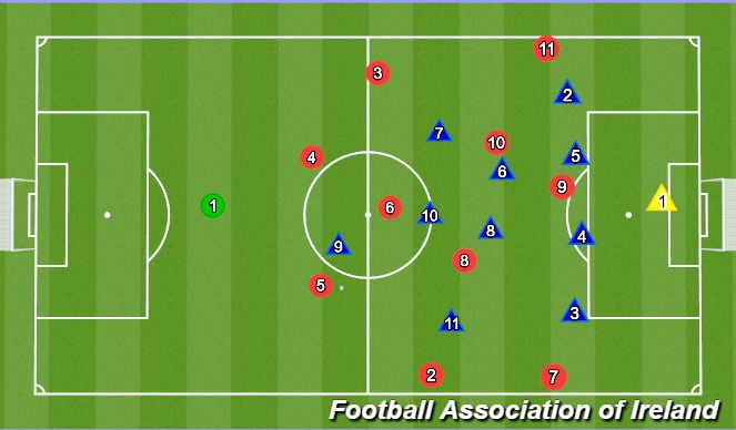 Football/Soccer Session Plan Drill (Colour): Centrally