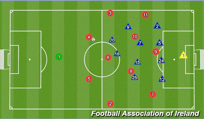 Football/Soccer Session Plan Drill (Colour): Vs 1-4-4-2 deep