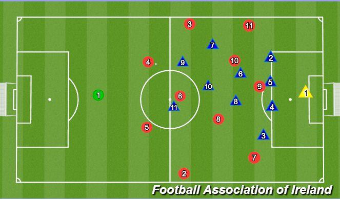 Football/Soccer Session Plan Drill (Colour): Vs 1-3-5-2 deep
