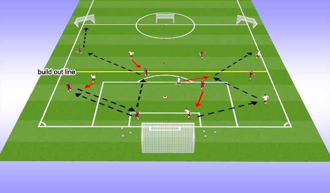 Football/Soccer Session Plan Drill (Colour): 2v1 build out