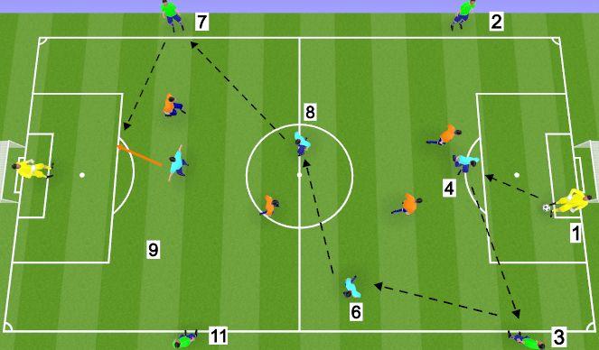 Football/Soccer Session Plan Drill (Colour): Game Relate 4v4 +4 +2GK