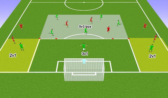 Football/Soccer Session Plan Drill (Colour): Joc Pozitional 5V3/2V1