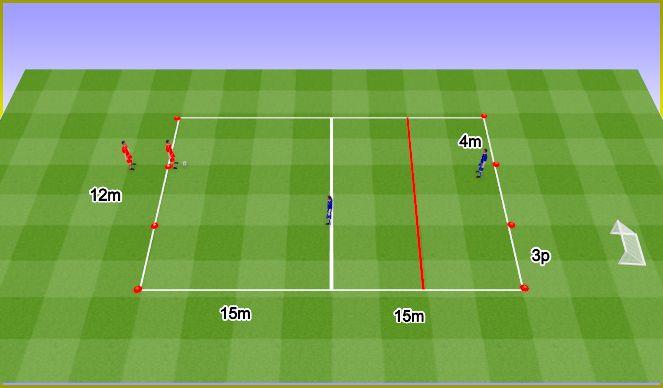 Football/Soccer Session Plan Drill (Colour): 1v1 Twice, forcing away from goal. 1v1 Dwa razy, odprowadzenie ze światła bramki.
