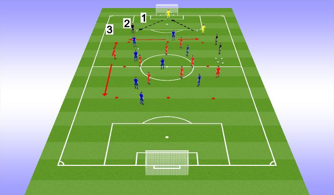Football/Soccer Session Plan Drill (Colour): GK Distribution & Switching Play