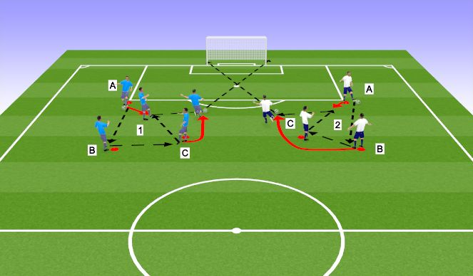 Football/Soccer Session Plan Drill (Colour): One Touch Combination Finishing