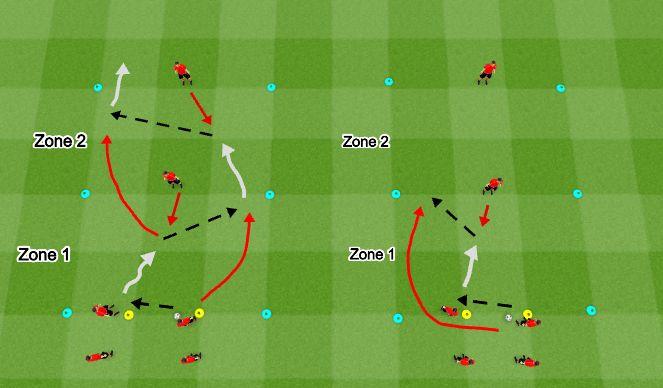 Football/Soccer Session Plan Drill (Colour): 2v1 Directional