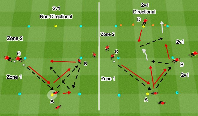 Football/Soccer Session Plan Drill (Colour): SSG: 2v1 Non-Directional