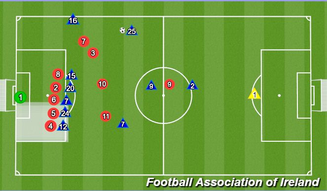 Football/Soccer Session Plan Drill (Colour): Defending set pieces